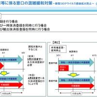 江東試験場 混雑 コロナ