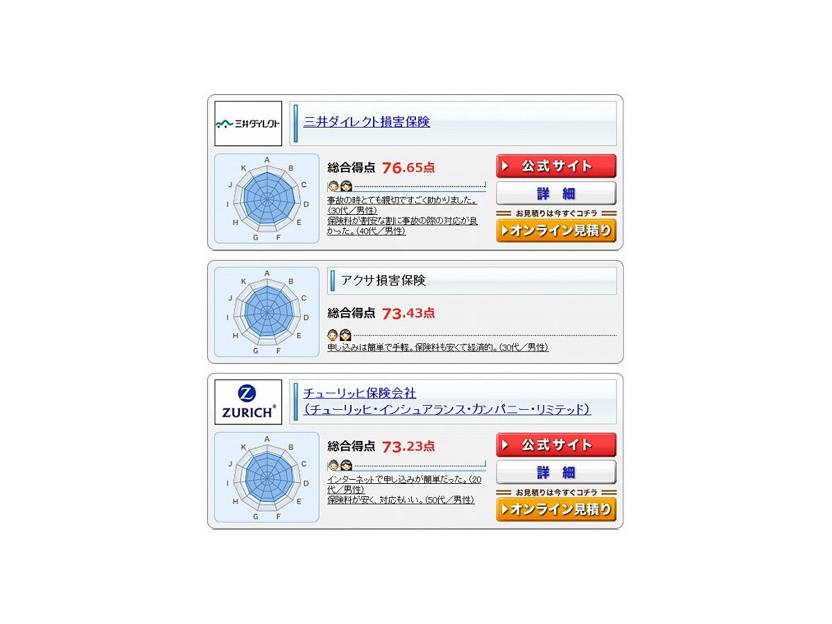 三井 ダイレクト 自転車 保険